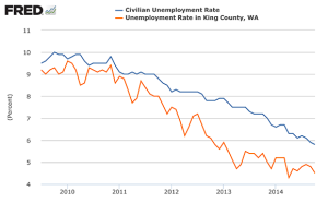 King County Unemployment